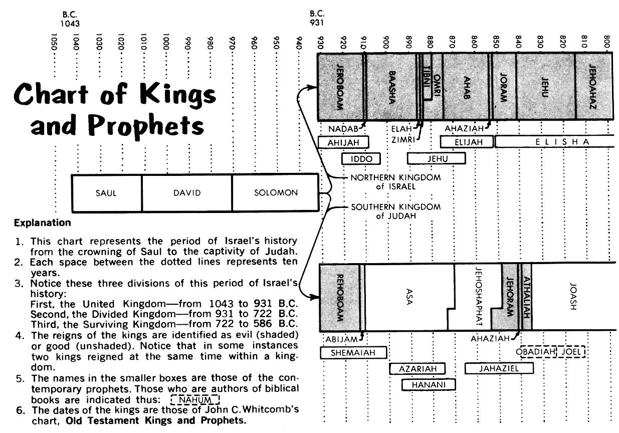 1 Kings Commentaries | Precept Austin