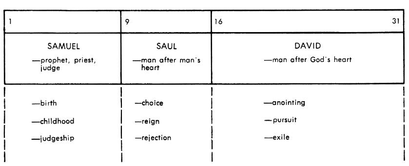 1 Samuel Commentaries | Precept Austin