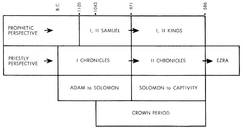 2 Samuel Commentaries   Precept Austin