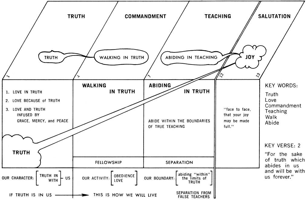 2 John Commentaries & Sermons | Precept Austin