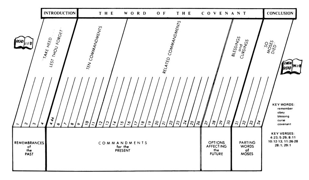 Deuteronomy 4 Commentary | Precept Austin