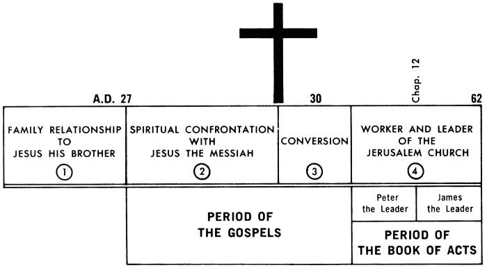 James Commentaries & Sermons   Precept Austin
