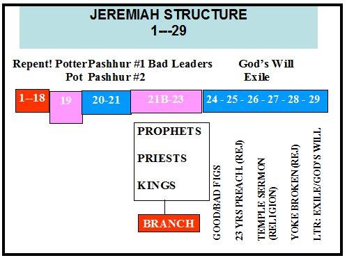 Jeremiah Commentaries & Sermons | Precept Austin