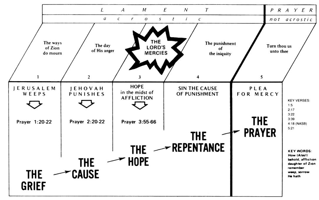 Lamentations Commentaries & Sermons | Precept Austin