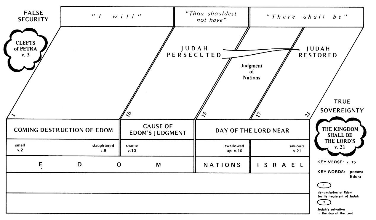 Obadiah Commentaries & Sermons | Precept Austin