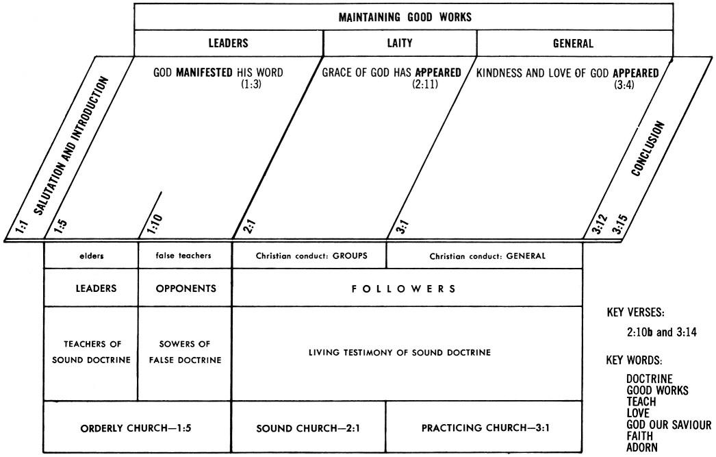 Titus Commentaries & Sermons